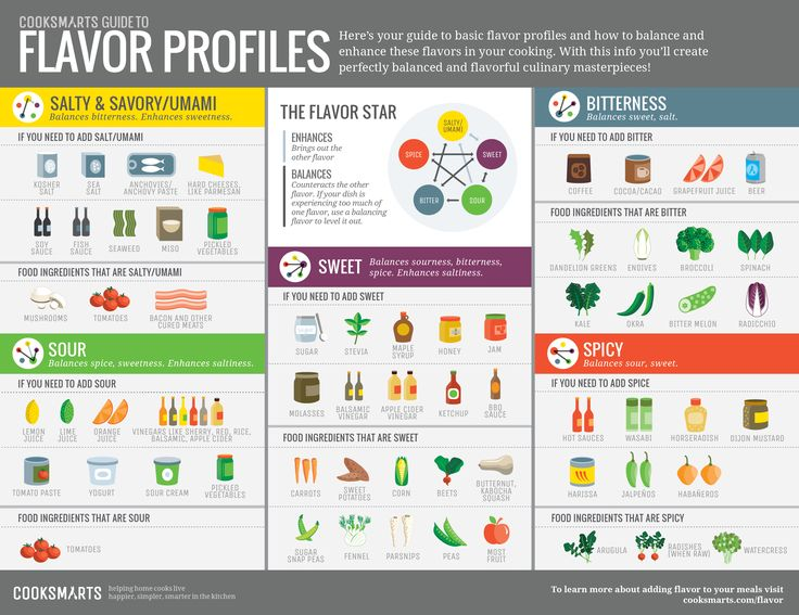 Balance and enhance flavors with @cooksmarts guide to flavor profiles #infographic