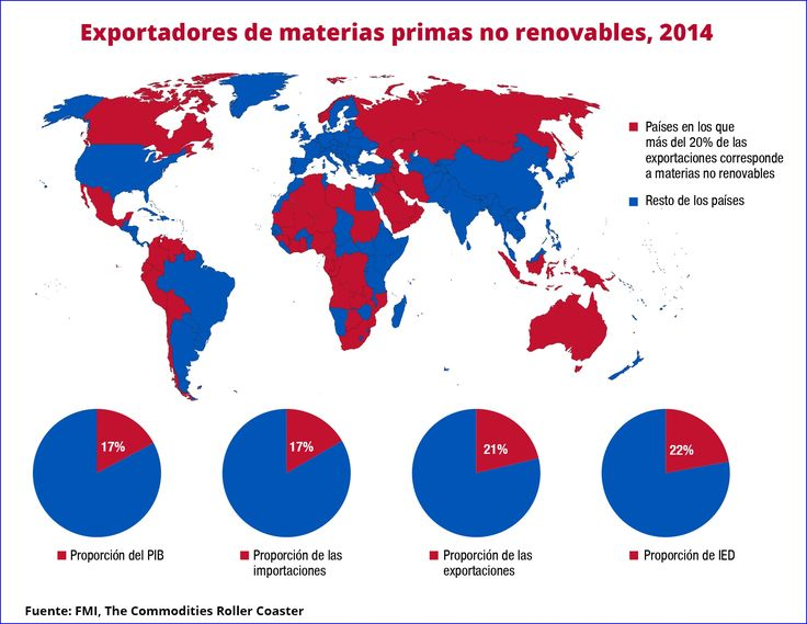 Consejos del FMI para mejorar la gestión de los recursos naturales | Lampadia