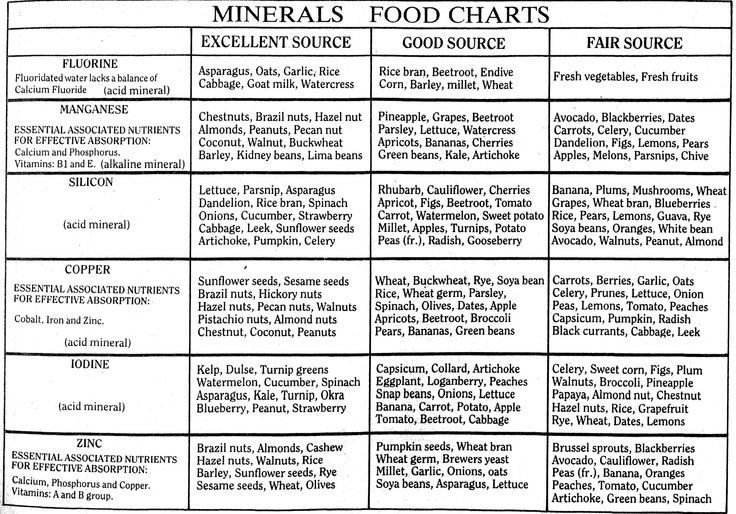 Excellent Food Sources Of Minerals Mineral Food Vitamins Minerals Nutrition Chart