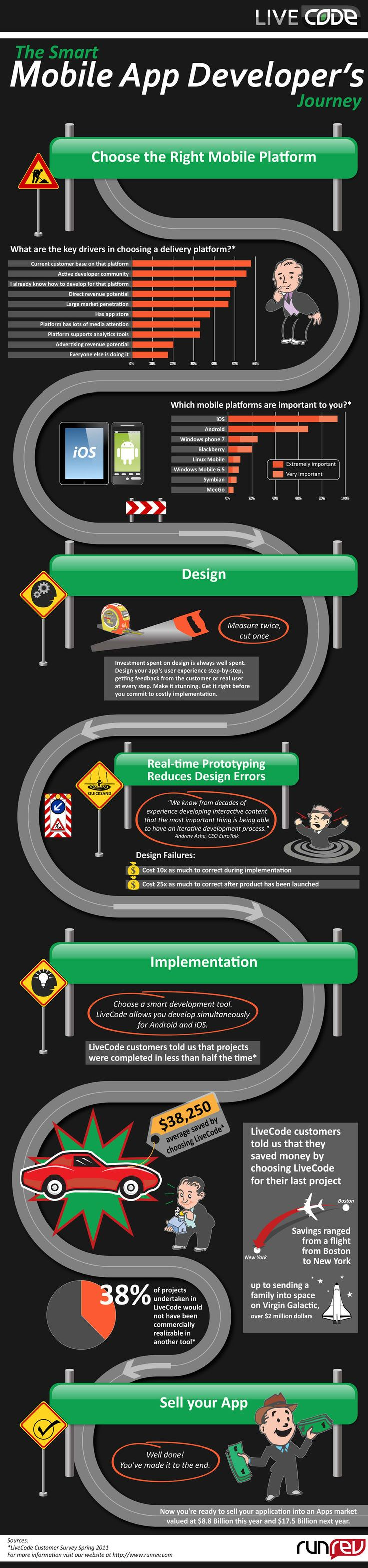 The Smart Mobile App Developers Journey