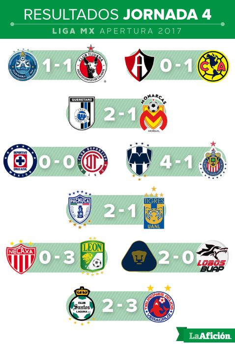 Resultados y tabla general de la Liga MX; Jornada 4 - Grupo Milenio