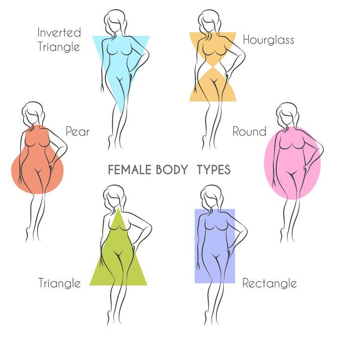 Finding The Best Dress For Your Body Type Body Shape Chart Body Type Drawing Rectangle Body Shape
