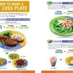 Food Lovers Fat Loss System: How to Make a Fat Loss Plate