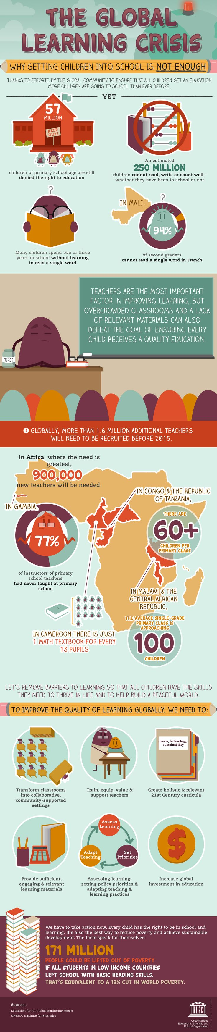 Despite great advances in enrollment since 2000, 57 million children still remain out-of-school. Enrollment ratios aren't enough. #teachers are the most important factor in improving learning | #infographic repinned by @Piktochart