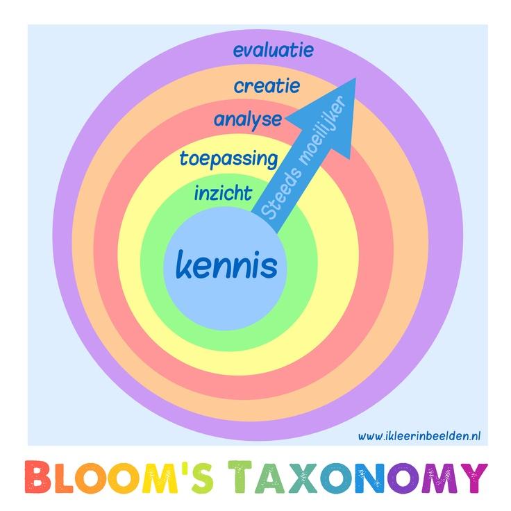 Taxonomie van Bloom beelddenken leren