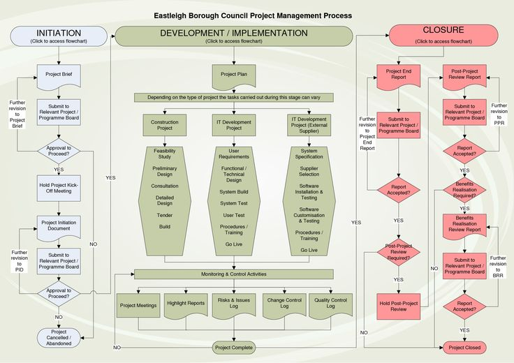 incident management process flow - Google Search Project - incident facilitator resume