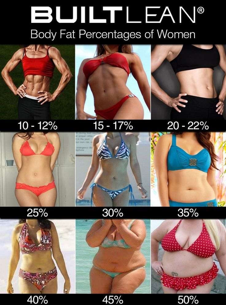 Women body fat percentages