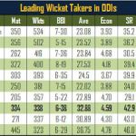 Highest Wicket Takers in One Day International