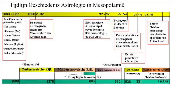 Citaten Geschiedenis : Tijdlijn van de geschiedenis astrologie in