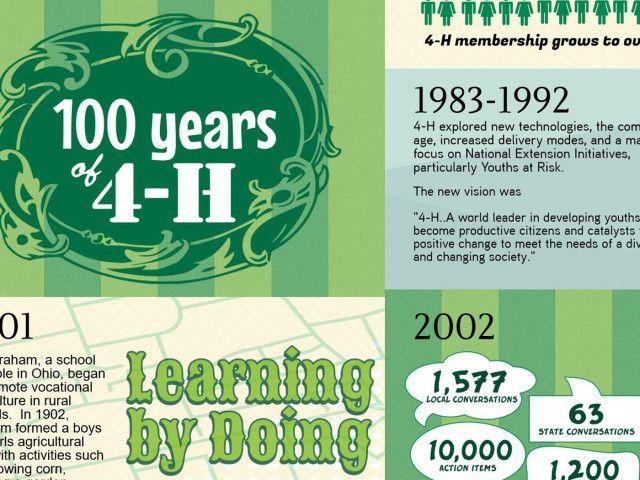 4H Club - 100 Year of 4H Club