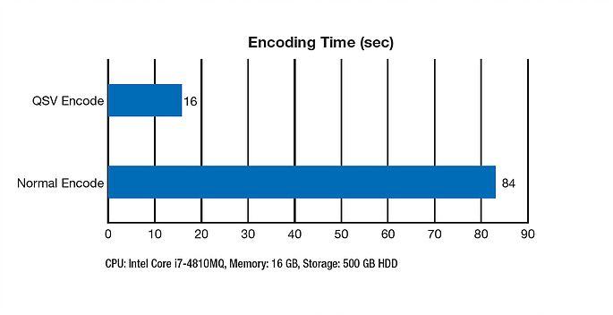 To EDIUS και η τεχνολογία Quick Sync Video της Intel