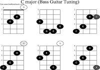 GAMBAR KUNCI GITAR BASS CHORDS LENGKAP | freewaremini lebih lengkap lihat di sini http://www.frewaremini.com/2015/01/gambar-kunci-gitar-bass-chords-lengkap.html