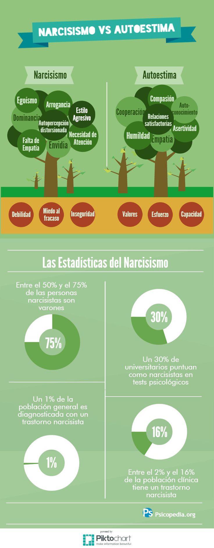 Narcisismo vs Autoestima #infografia #infographic #psychology