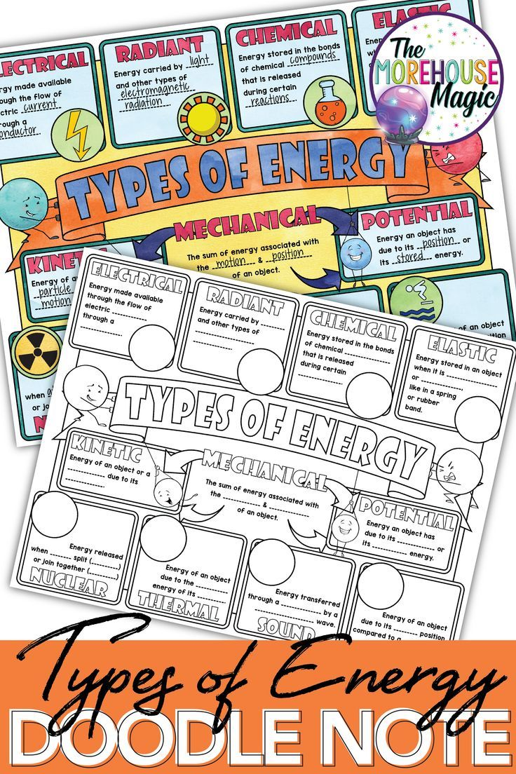 Types Of Energy Doodle Notes Science Doodle Notes Science