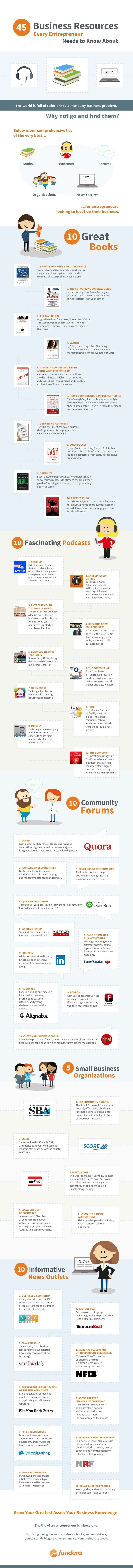 45 Business Resources Every Entrepreneur Needs to Know About - #infographic