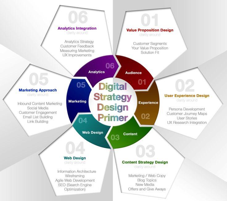 Building a Digital Strategy Roadmap