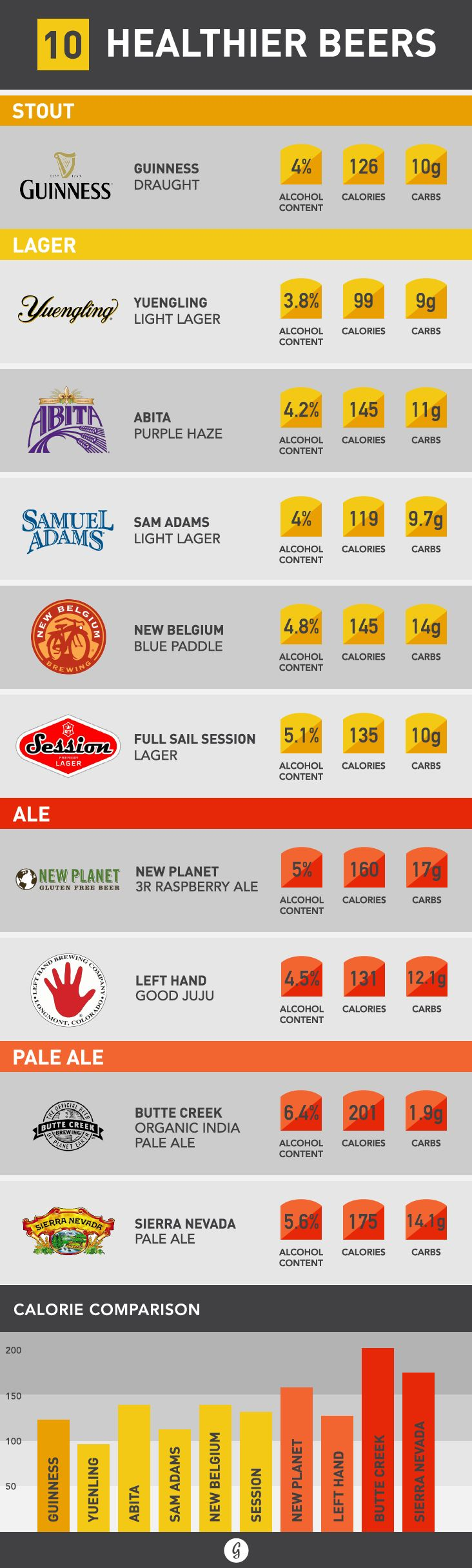 Kicking back with a cold one? Use this chart to make the best choice for your calorie budget.