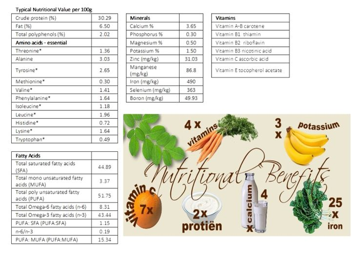 Best Minerals Nutrition Images On   Health Tips
