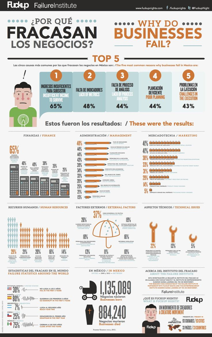 Why Do Businesses Fail? Infographic | FuckUp Nights