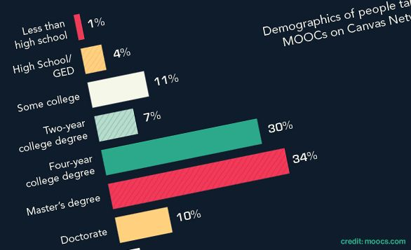 MOOCs by the numbers: Where are we now? | ideas.ted.com