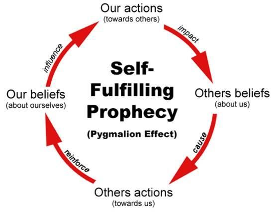 Using Self-Fulfilling Prophecies to Your Advantage