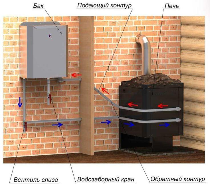 Сложно представить баню без горячей воды. Но для ее получения не обязательно использовать бойлер, ведь у Вас есть печь и огонь в ней. Для подогрева воды необходим теплообменник. Но вначале нужно определиться с видом бака, который Вам нужен, и из какого материала он будет сделан. Нужно подобрать такой бак для воды, чтобы он работал идеально […]