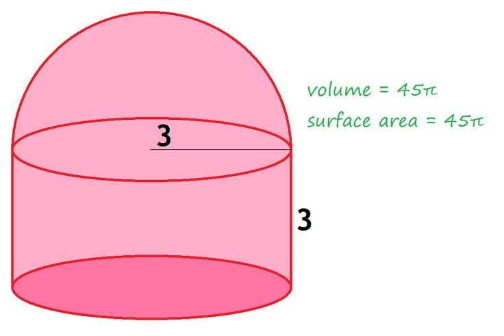 "How to Solve ""Volume = Surface Area"" Geometry Problems"
