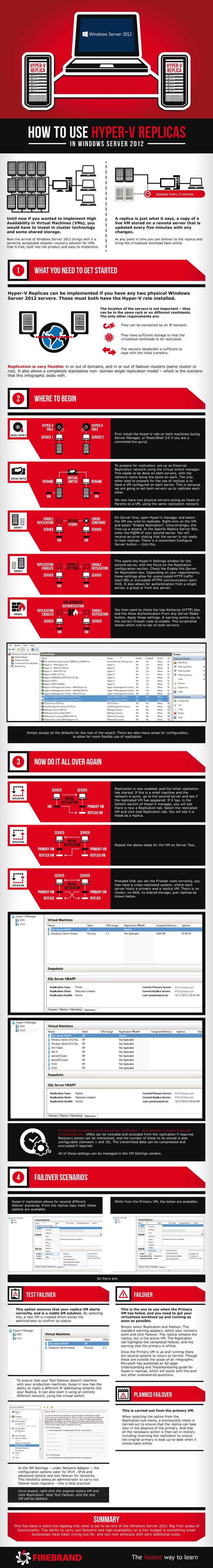 Windows Server 2012's Hyper-V Replicas to the Rescue