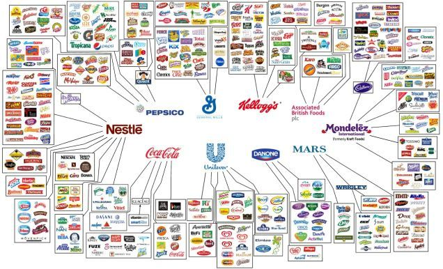Fascinating #infographic (via @zaibatsu) showing who owns all the major #brands in the world!