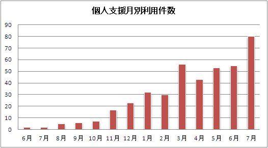 フードバンクちばblog 個人支援が急増しています http://fbchiba.ko-me.com/%E6%B4%BB%E5%8B%95%E5%A0%B1%E5%91%8A/foodbank_figure201307