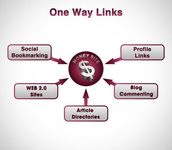 First Seven Days...Get sticky and diversified One Way Links..