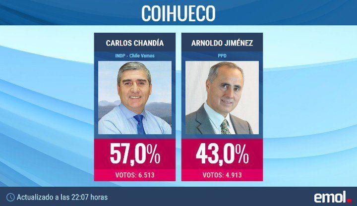 Revive el conteo de los votos y los resultados de las elecciones municipales 2016 | Emol.com