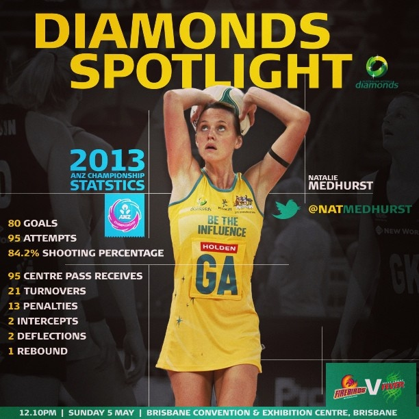 Diamonds Spotlight: Nat Medhurst