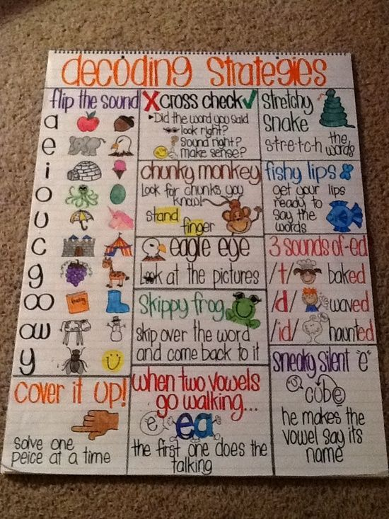 Decoding strategies anchor chart to hang in the classroom after teaching each strategy in small group. GREAT VISUAL!