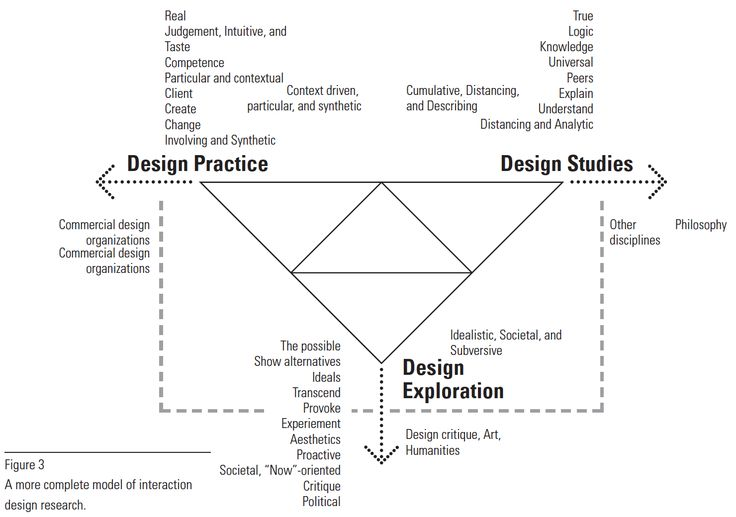 model of interaction design research, via @nicolasnova
