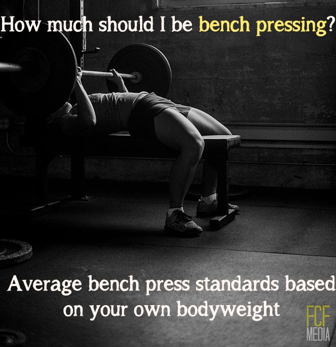 click through for tables on average bench press weights, based on gender & bodyweight