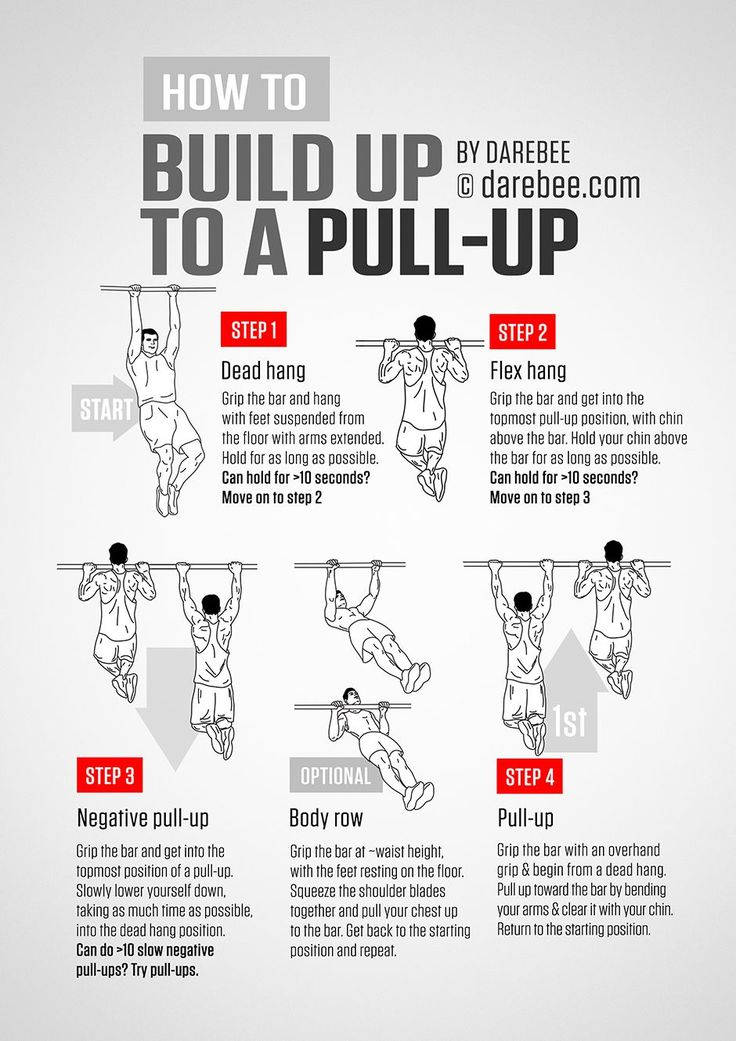 MUSCLE GAINS: Pull-Ups Guide - A Guide to one Pull-Up