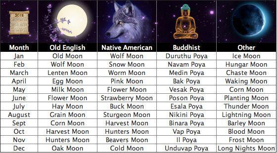 Full moon names   Moontime   Pinterest   Moon Phases