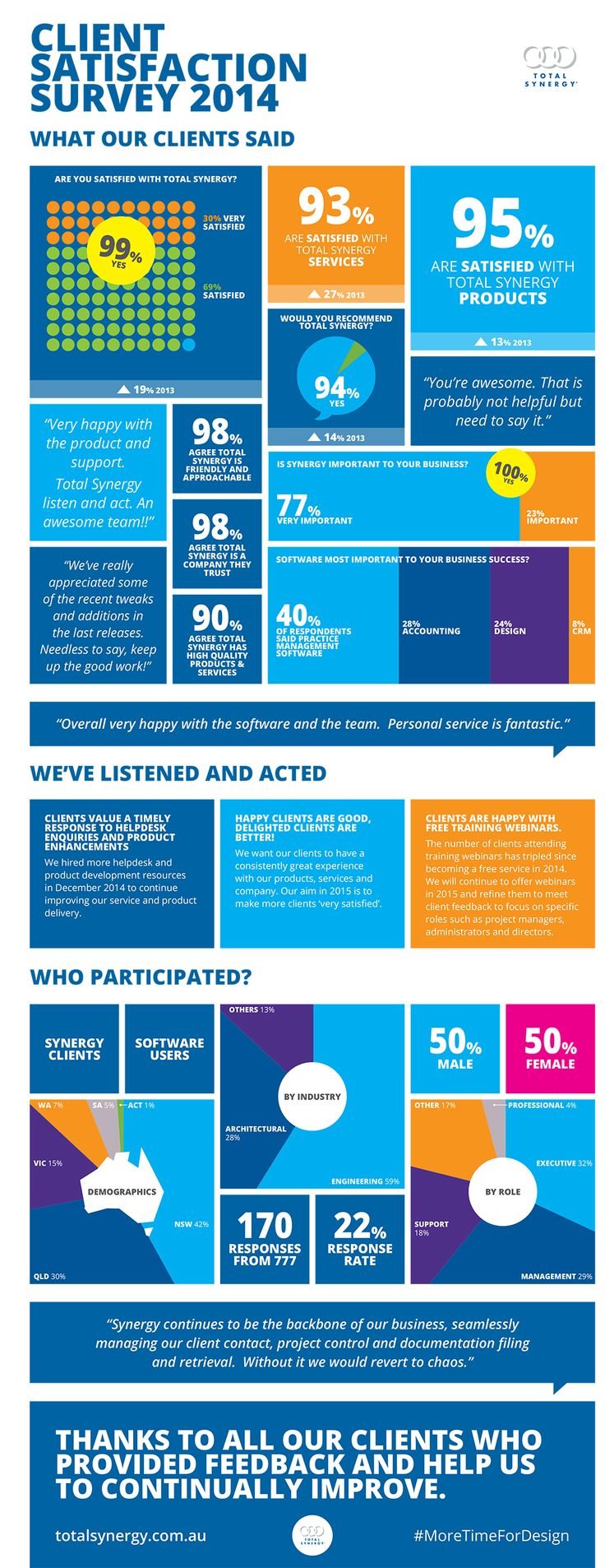 We released the results of our 2014 client satisfaction survey today. It's fair to say we're pretty stoked! Check out the infographic and letter from CEO Scott Osborne about the actions we're taking as a result.  A MASSIVE thanks to all our amazing clients – especially those who took a few minutes to give us their very candid feedback! It's these fabulous people and businesses that drive our team to strive to deliver a consistently great experience with Synergy. #moretimefordesign #aec