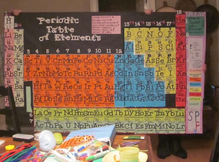 Periodic table we had to make for chemistry. its 4x7 and includes atomic mass, mass number, atomic number, electronegativities, electron affinity, ionization energy, groups, periods,name, symbol, oxidation number, gas liquid or solid at room temp, stair step line, alkali, alkaline earth, and transition metals, poor metals, other nonmetals, noble gases, lanthanoids,  and actinoids, sub levels: s, p, d, and f, and electron ditribution, all labeled on the key on the left of the board.