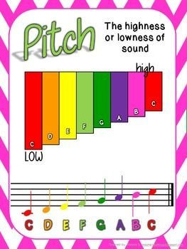 $3.95 Music Anchor Charts  Set of 7; includes Rhythm, Dynamics, Tempo, Pitch,  Form, Mood, and Careers in Music