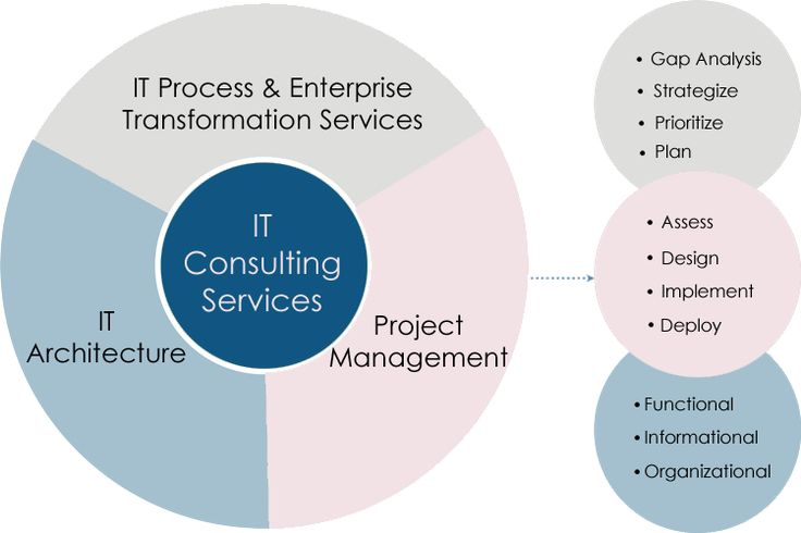 IT Strategy & Deployment · Scalable Migrations · End-To-End Support · Hybrid Cloud Solutions Services: IT Strategy, IT Assessment, IT Architecture, IT Support, Managed IT Services, Data Migration Enterprise IT has never been easier. Take advantage of hassle free integration. Fast Turnaround · Trusted Partner · Driving Efficiency · Driven by Reliability · Increased OEE