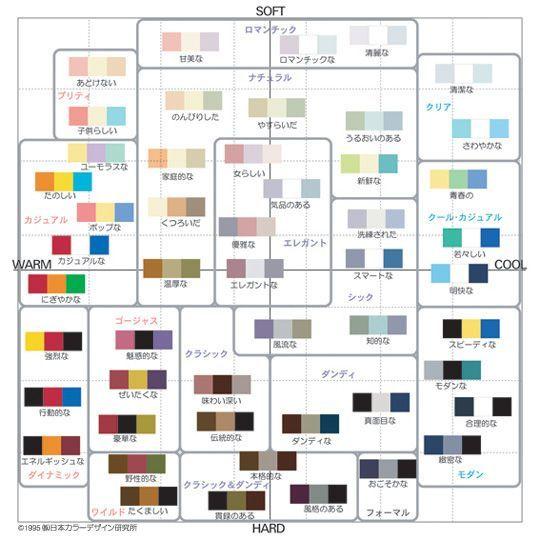 ■配色イメージスケール 単色と同様、2軸上に配色がプロットされています。 配色を使うことで、単色では表現できなかったイメージもあらわせるようになり、スケール全体に広がっています。 複数の色を組み合わせることで、単色よりも複雑で繊細なイメージの違いを表現することができます。  イメージスケールは日本カラーデザイン研究所が研究・開発した感性マッピングツールです。 色に対して抱くイメージは人によって微妙に異なりますが、共通する部分も多く認められます。そのイメージの共通感覚を心理学的研究の蓄積で明らかにしたものが、イメージスケールです。