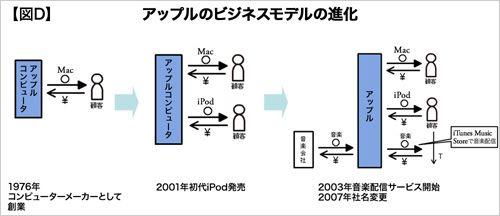 第4回 ピクト図で分かる「優れたビジネスモデルの特徴」 (4ページ目):日経ビジネスオンライン