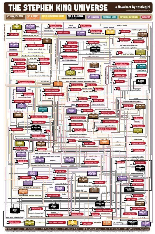 Stephen King's Universe... LOVE THIS.  #StephenKing, coauthor of #HardListening by the #bandofauthors. http://www.coliloquy.com/products/hard-listening/