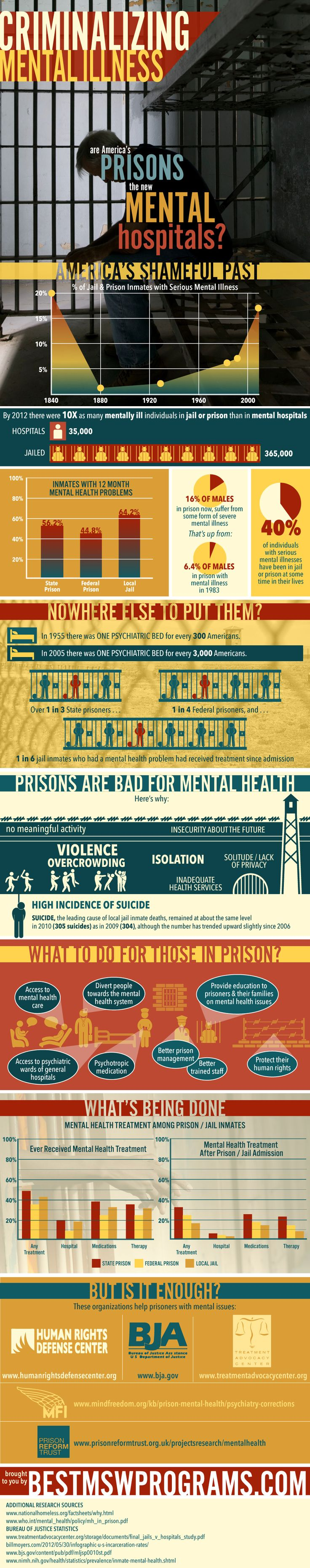 "United States is addicted to incarceration. We have 25% of the world's inmates and only 5% of the world's population. This national crisis is partly caused by the incarceration of many Americans who are mentally ill. The following research graphic shows the United States---""Criminalizing Mental Illness."" This graphic was provided by one of our faithful readers, Scarlett Jackson, who helped create this excellent research graphic.        Criminalizing Mental Illness    Shar..."