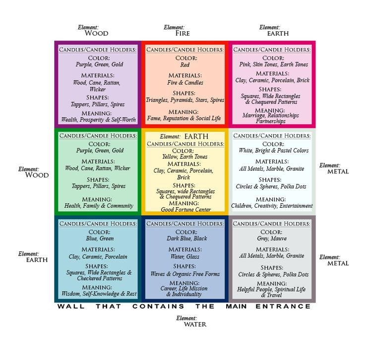 541 best Feng shui images on Pinterest Architecture Buddhism