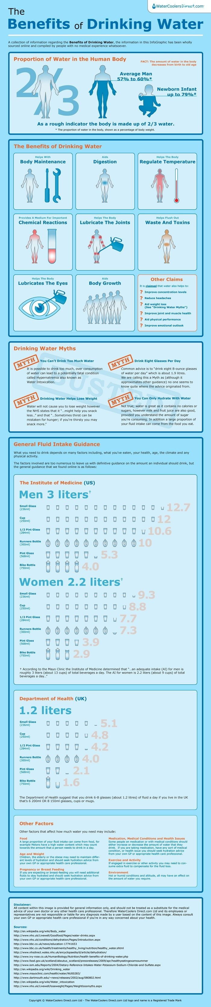 Drink you water!! Infographic from www.bewellphilly.com
