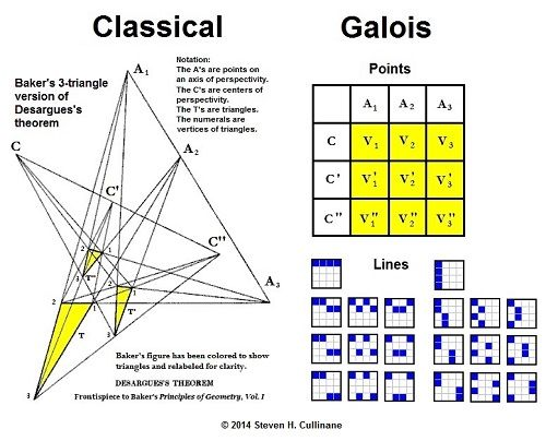 Classical and Galois views of Desargues.