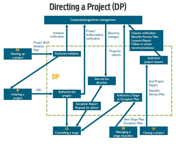 19 best prince2 tag cloud images on pinterest project management rh pinterest com Manufacturing Process Flow Chart Examples Food Process Flow for Food Service